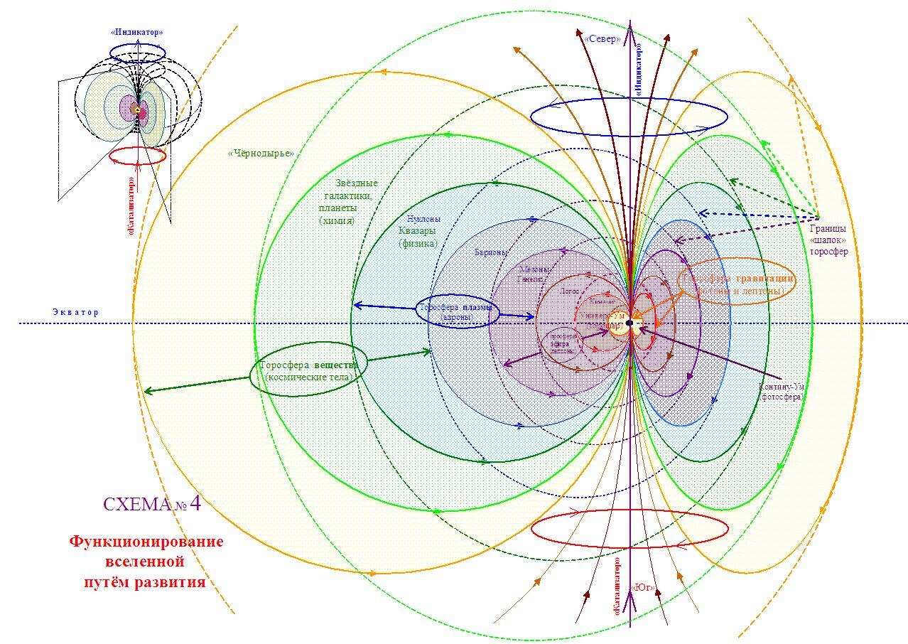 Функционирование вселенной путём развития